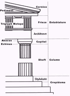 Doric engineering specification