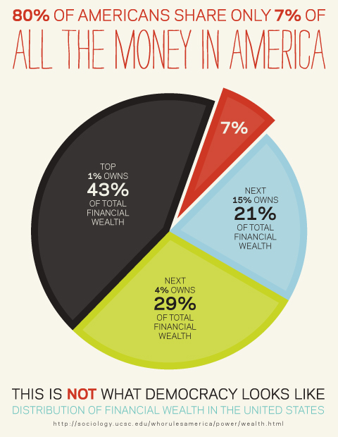 American wealth distribution 2011