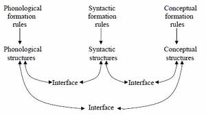 Phonological, Syntactic, and Semantic