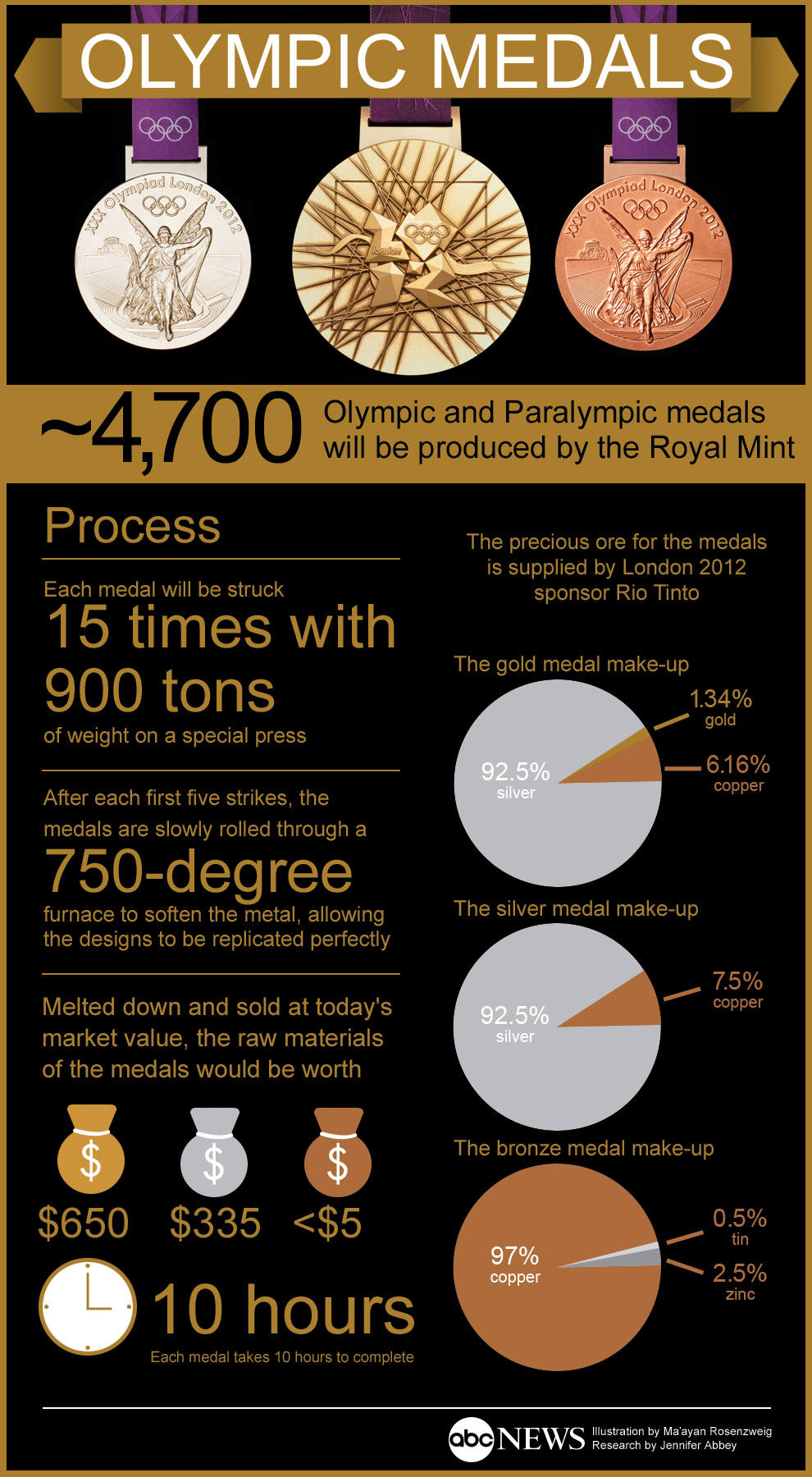 Olympic medals infograph 2012 - Click to Enlarge