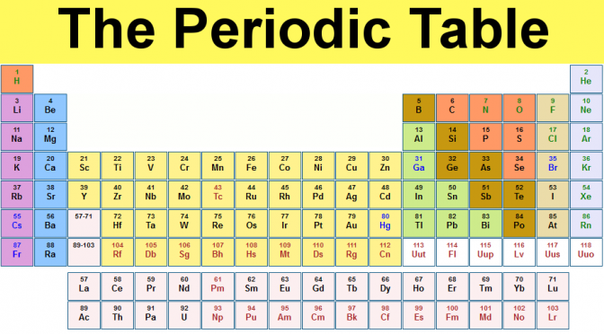 Periodic Table Law Of Triads The Book Of Threes
