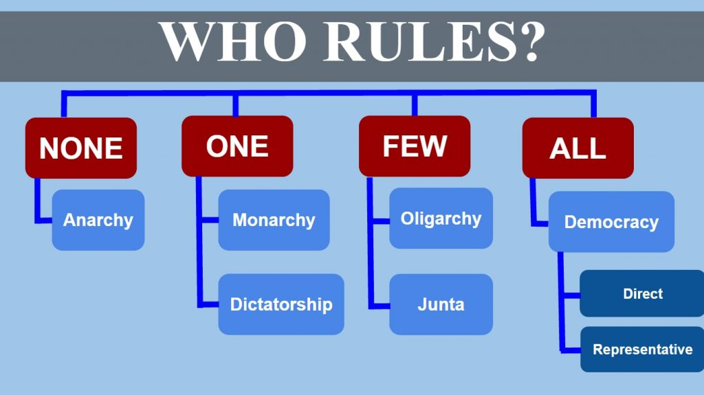 who rules