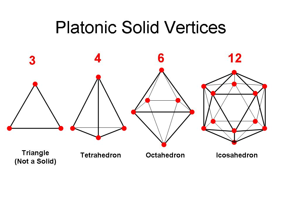 three platonic solids - terrahedron, octahedron and icosahedron