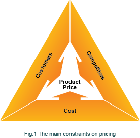 constraints on pricing