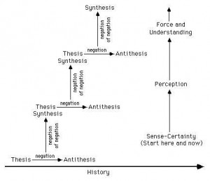hegel claims that thesis-antithesis-synthesis is These contradictions unwittingly create the thesis' direct opposite, or antithesis, bringing about a period of conflict between the two the new element, or synthesis, that emerges from this conflict then discovers its own internal contradictions, and starts the process anew the reason the hegelian dialectic is termed.