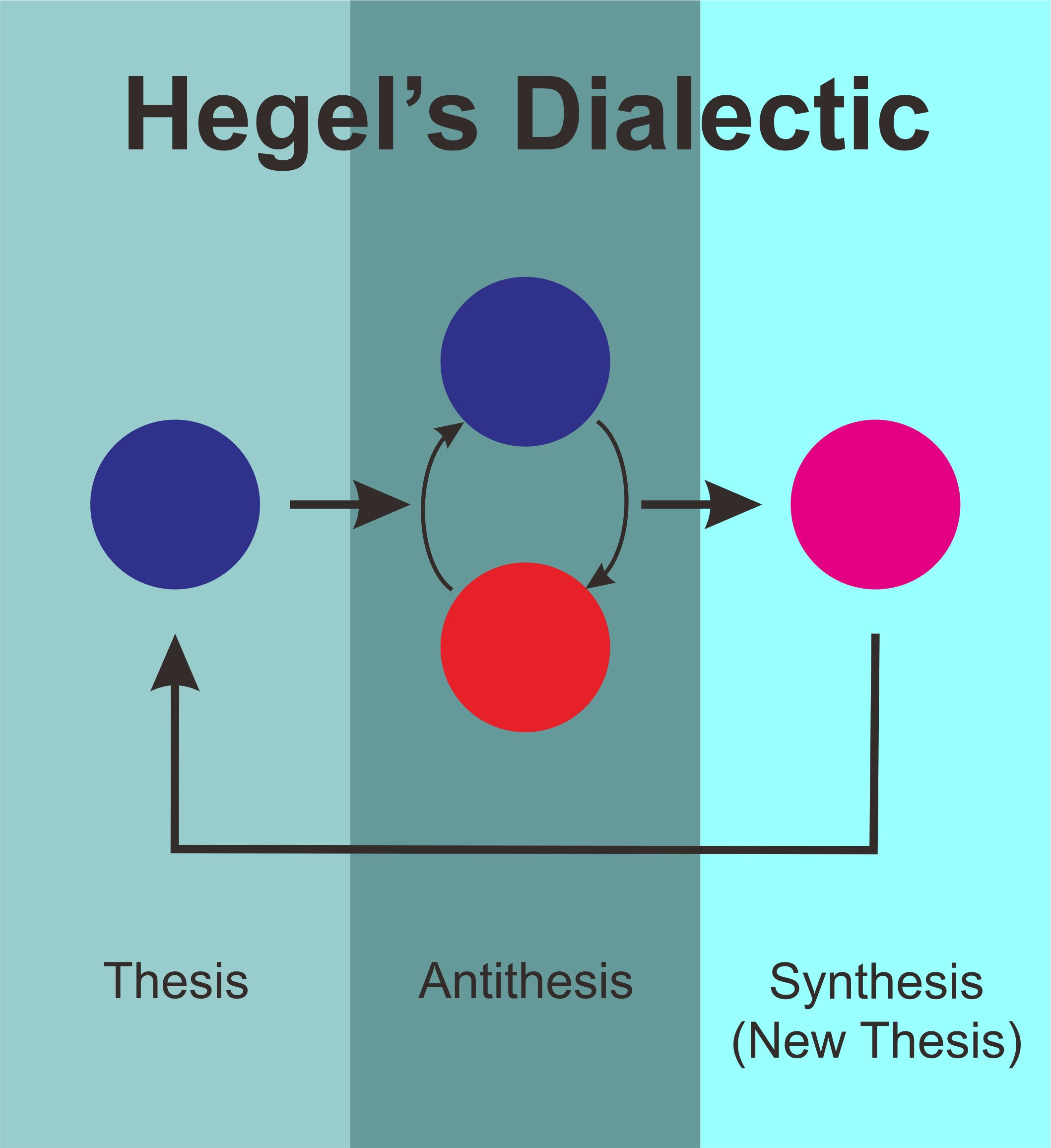 hegel history thesis antithesis synthesis The triad thesis, antithesis, synthesis is often used to describe the thought of german philosopher georg wilhelm friedrich hegelhegel never used the term himself it originated with johann fichte.