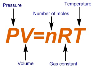 Universal Gas Law