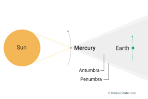 mercury transit diagram
