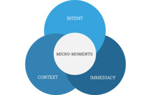 Think-With-Google-Micro-Moments-Venn-Diagram